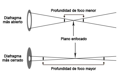 diafragma, profundidad de campo