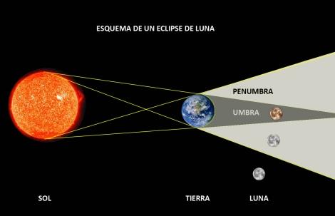 esquema eclipse penumbral de luna